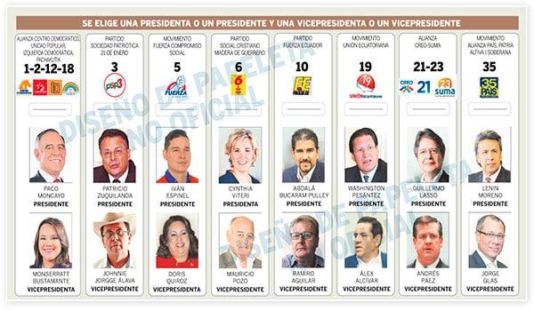 elezioni presidenziali in ecuador